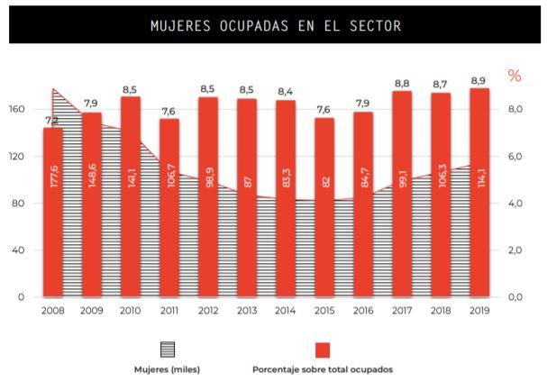 Fuente: Observatorio Industrial de la Construcción, Informe Mujeres en Construcción (2020)
